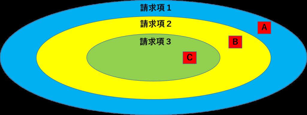 独立項と従属項3