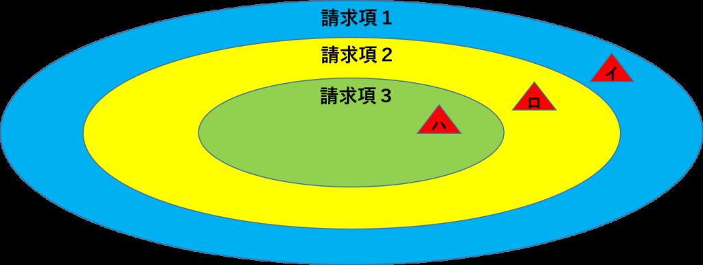 独立項と従属項2