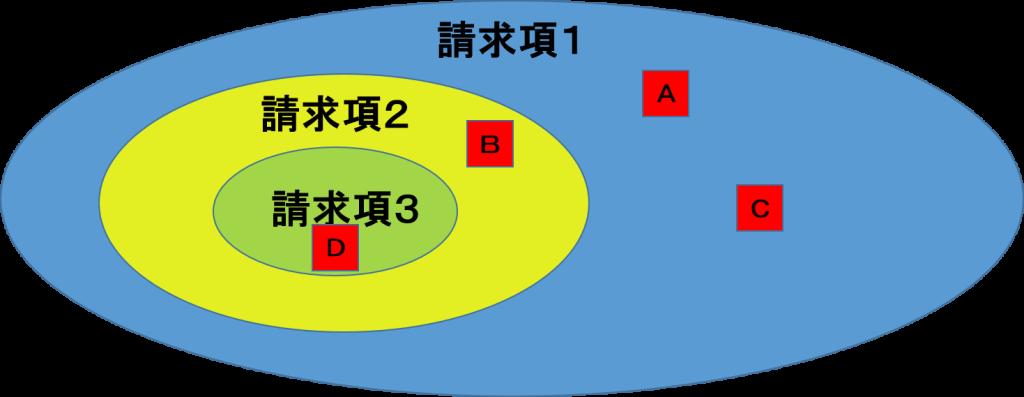 独立項と従属項の図1