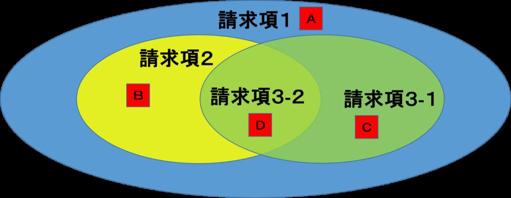 独立項と従属項の図2